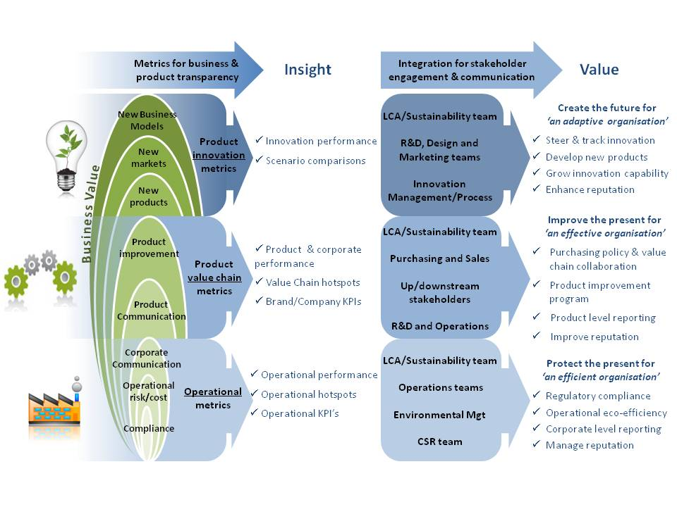 Understanding the landscape for sustainability metrics