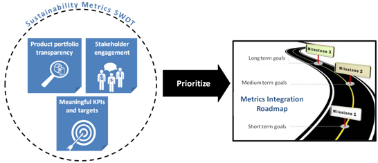Understanding the landscape for sustainability metrics - SWOT
