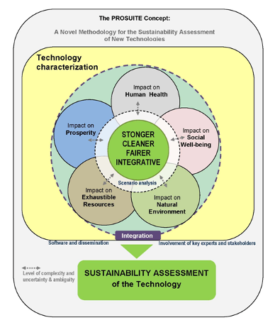 The prosuite Concept: A novel methodology for the sustainability assessment of new technologies