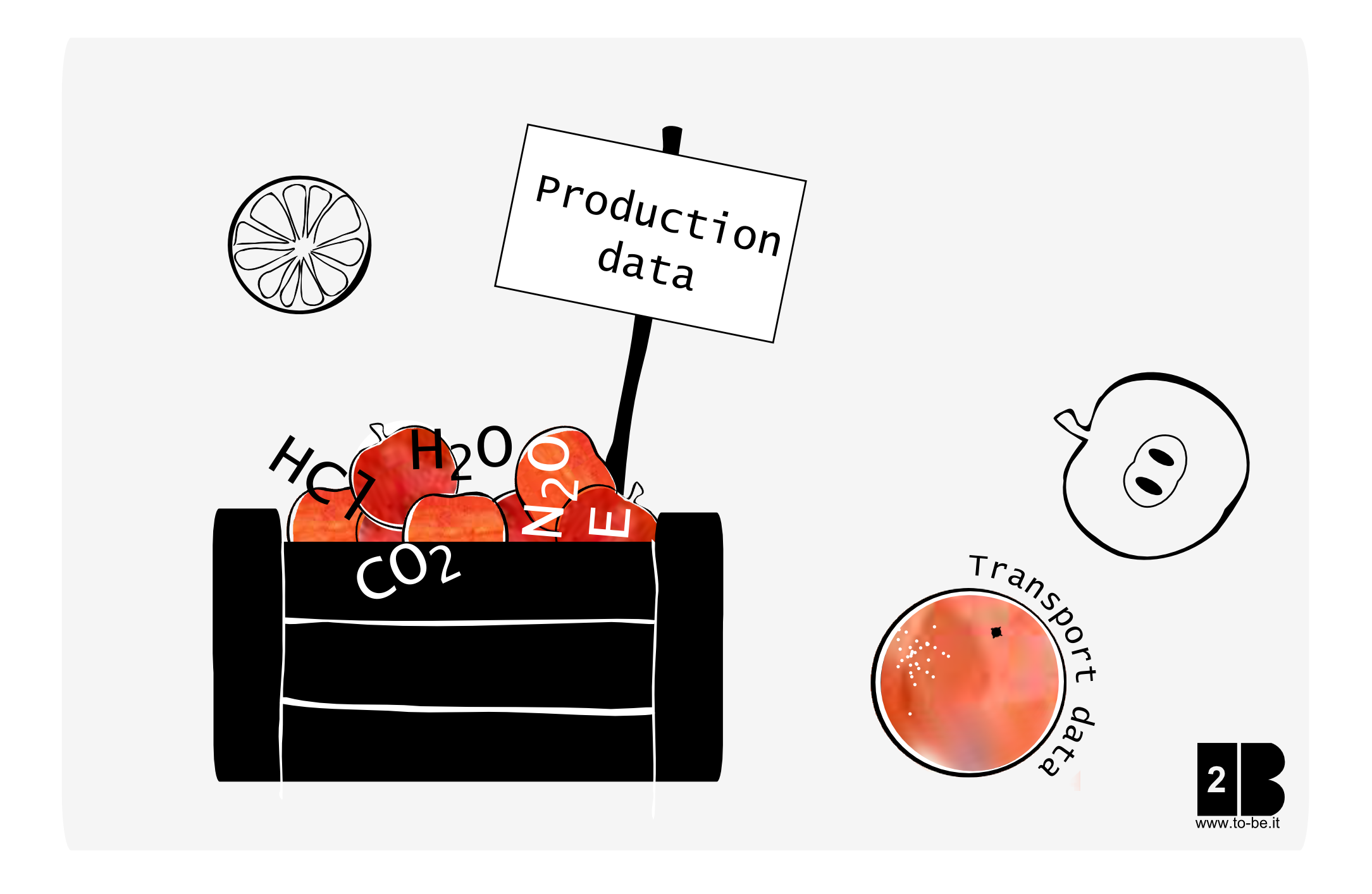 Production data and transport data - Sustainability metrics