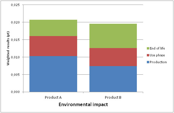 Weighted results, showing a single environmental impact score for product A and product B.