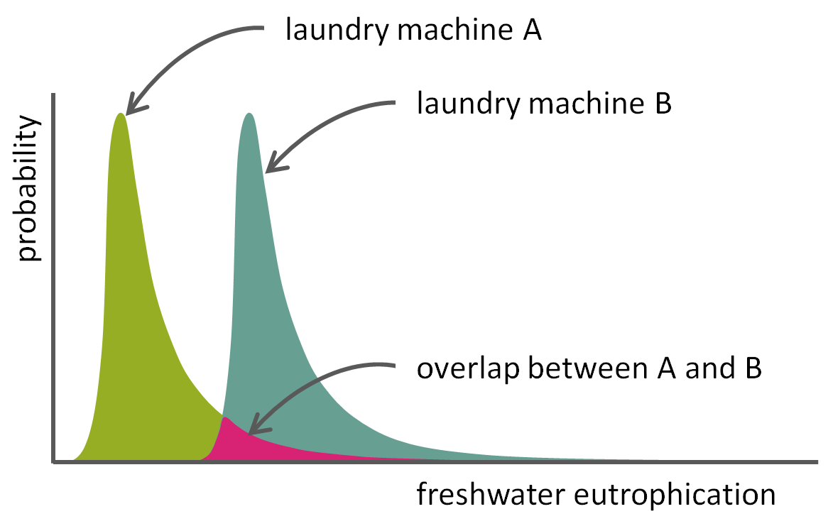 In a comparison of two washing machines, the uncertainty distributions of the LCA results may overlap.