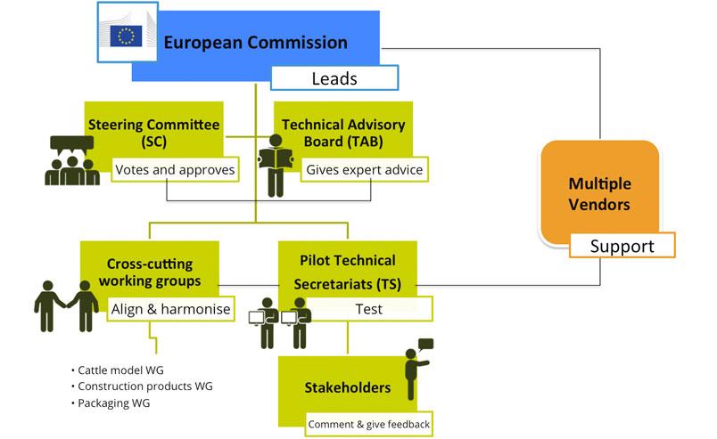 EF Governance Structure