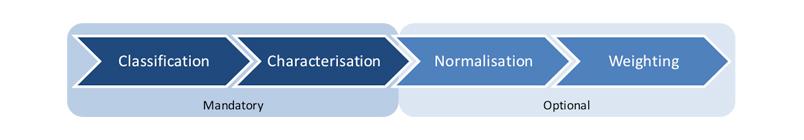 PEF Series - Classification - characterisation