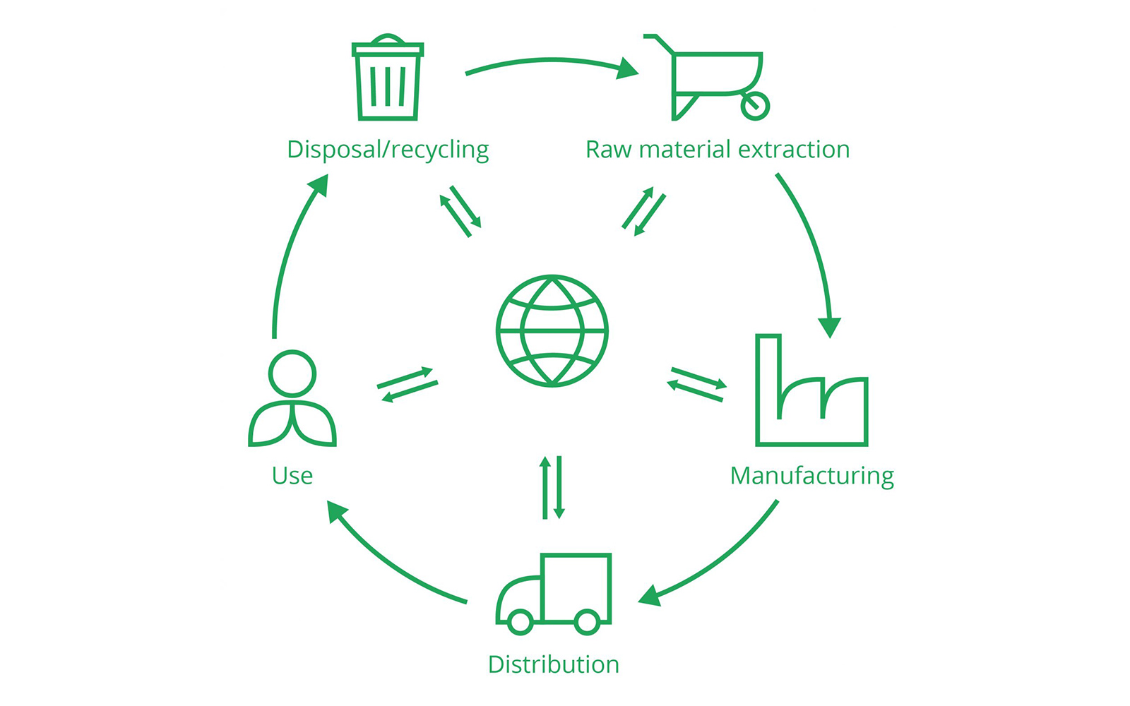 Life cycle assessment stages