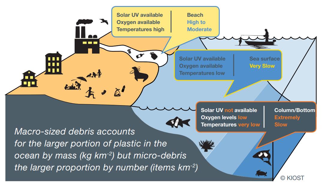 Fragmentation of plastic items
