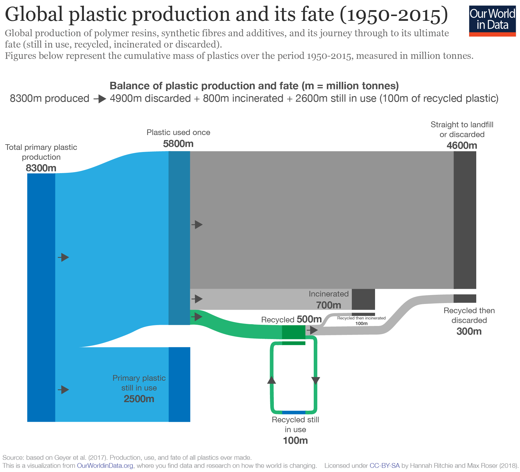 Global plastic production and its fate (1950-2015)