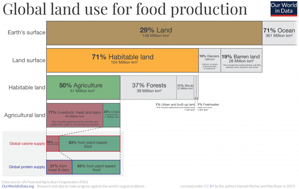 Global land use graphic