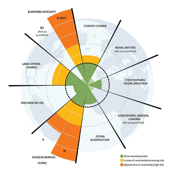 Current performance on the nine identified planetary boundaries